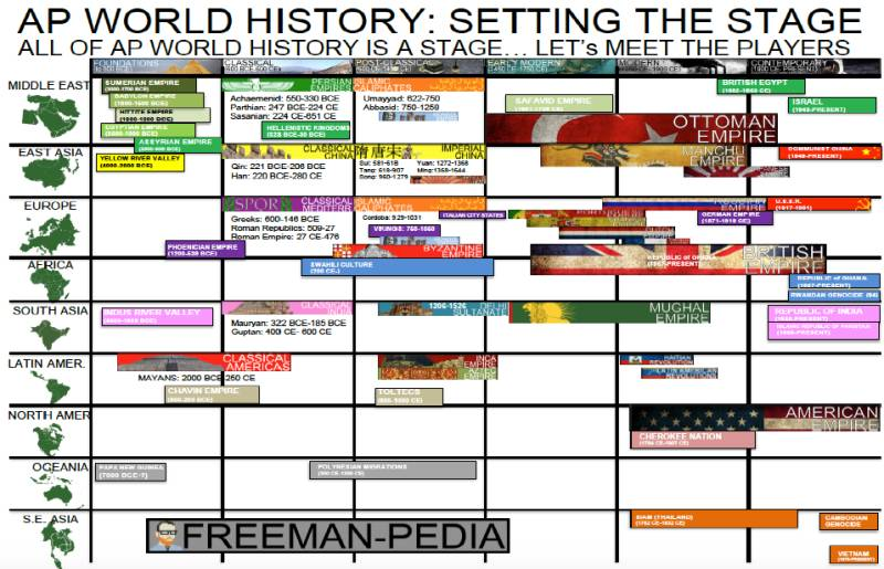 wereldgeschiedenis volgens freemanpedia